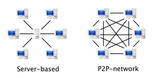 What is peer to peer network 1